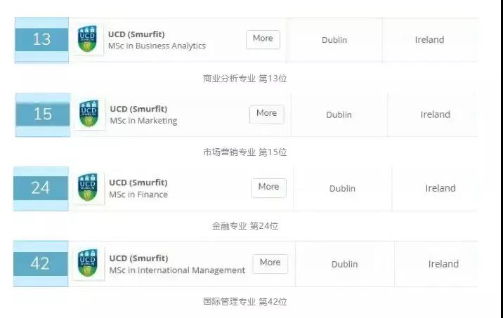 QS 2019年全球商科硕士排名(QS Business Masters Rankings 2019)中, UCD所有商科专业均排到TOP50.jpg